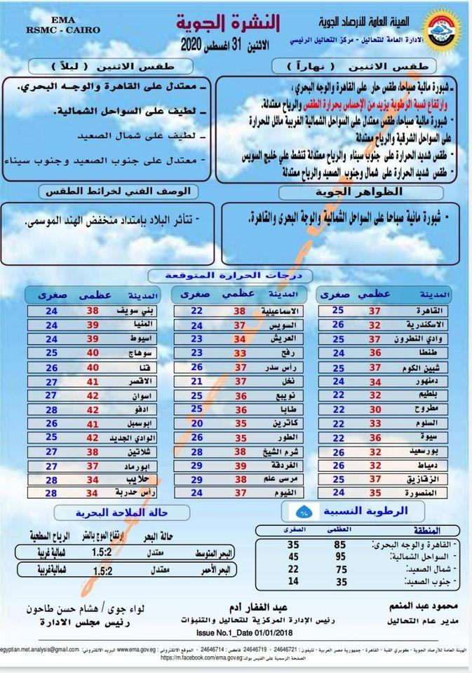 اخبار الطقس فى مصر الاثنين 31 اغسطس 2020 النشرة الجوية فى مصر