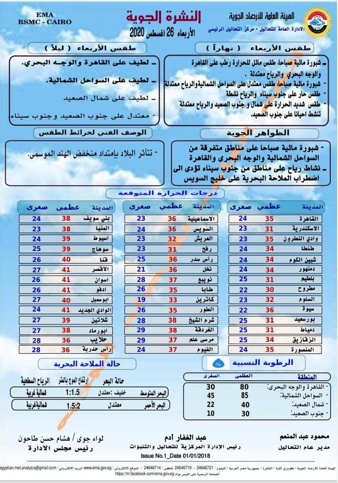 اخبار الطقس فى مصر الاربعاء 26 اغسطس 2020