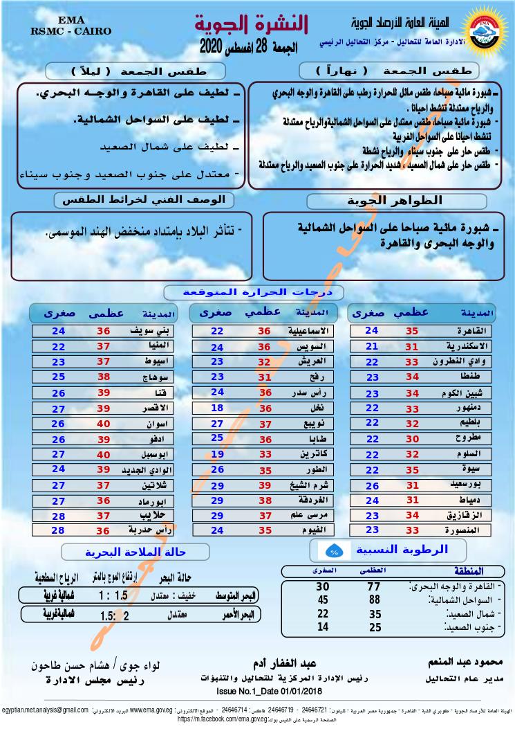 اخبار الطقس فى مصر الجمعة 28 اغسطس 2020